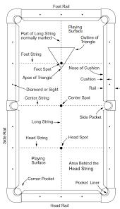 pool table terminology