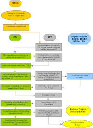Large Process Flow Chart For The Completion Of Green