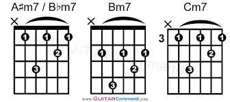 Minor 7th M7 Guitar Chords Chart 3 Guitar Command
