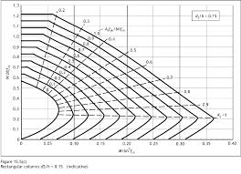 Design Chart For Rectangular Column Aci Column Design Charts Falo Lawscl Org