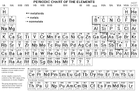 Chart Of Metals Nonmetals And Metalloids Periodic Table Metals Nonmetals And Metalloids