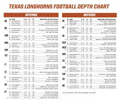 Texas Longhorns Depth Chart Texas Injury Report B J Foster Expected To Miss Several