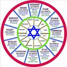 Kabbalah Birth Chart Calculator Kabbalistic Astrology Natal Charts Zodiac Signs And More