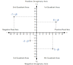 complex numbers and phasors in polar or rectangular formfour quadrant diagram