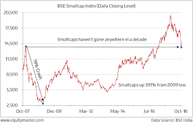 The Smallcap Index Is Up Merely 1 From Its 2008 Top Chart