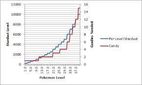 Stardust Chart Stardust And Candies To Pokemon Level Chart Pokemongo