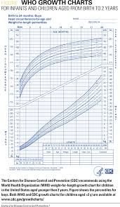 Unmistakable Baby Growth Chart Pdf Weight For Length Growth