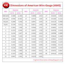 Standard Wire Gauge Chart Engineer Diary American Wire Gauge Awg