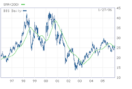 Disney Stock Price Chart Conglomerate Blog Business Law Economics Society