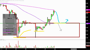 Imnp Stock Chart Immune Pharmaceuticals Inc Imnp Stock Chart Technical Analysis For 02 07 18 Youtube