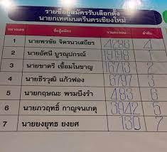 ผลการรวมคะแนนเลือกตั้งสมาชิกสภาเทศบาลนครเชียงใหม่  และนายกเทศมนตรีนครเชียงใหม่ (อย่างไม่เป็นทางการ)