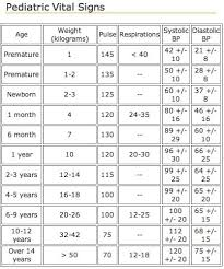 Normal Pediatric Vital Signs Chart Pediatric Vital Signs Normal Ranges Chart Www
