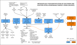 Methods Flow Chart Showing The Lbnl Multi Criteria Analysis