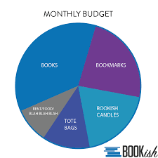 Our Reading Habits Are Off The Charts Bookish Charts And