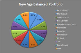 Balanced Investment Portfolio Pie Chart 7twelve Portfolio