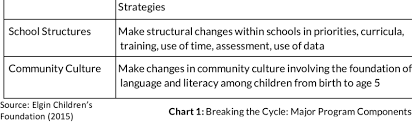 5 Components Of Reading Chart Changes And Strategies Towards 90 Reading Goal Download Table