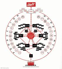 The Creative Flowchart Used By Walt Disney Mental Floss