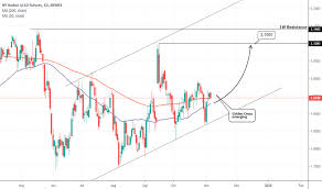 Ho1 Charts And Quotes Tradingview