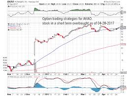 Svra Stock Chart Option Trading Strategy For Akao Stock In A Short Term