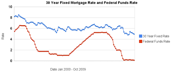 30 Year Fixed Chart 30 Year Fixed Rate Mortgage Rates Remain Low At Curious Cat
