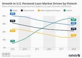 Chart Growth In U S Personal Loan Market Driven By Fintech