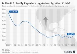 Chart Is The U S Really Experiencing An Immigration Crisis