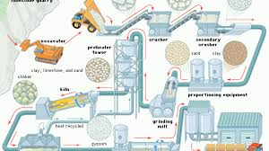 Cement Manufacturing Process Simplified Flow Chart
