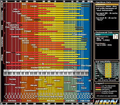 Instrument Frequency Chart Remember Music Ideas Eq Frequency Chart For Instruments