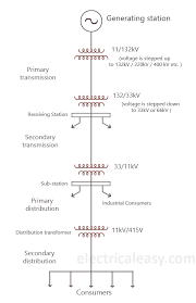 Transmission Size Chart Basics Of Electrical Power Transmission System