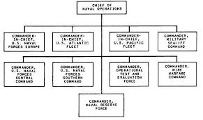 Us Navy Chain Of Command Chart True To Life Military Chain Of Command Us Military Chain Of
