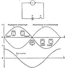 Конденсатор в цепи переменного тока Изменение тока и напряжения в цепи с емкостью