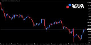 Heikin Ashi Charts In Excel Phillipcapital Uk Heikin Ashi How To Trade Without
