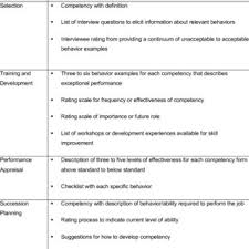 Format Of Competency Model For Each Function Of Human Resource