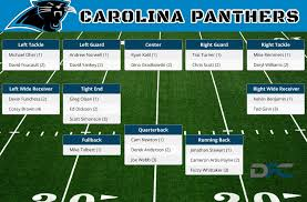 Auburn 2016 Depth Chart Carolina Panthers Depth Chart 2016 Panthers Depth Chart