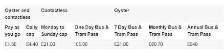 bus travel an oyster or contactless card will make bus travel er