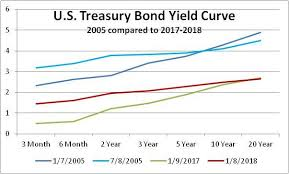 Us Treasury Bond Yield Historical Chart The Yield Curve Is Not Signaling A Recession Seeking Alpha