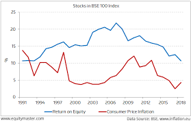 1994 Stock Market Chart The Worst Years In Stock Market When Inflation Rose And