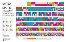 Atsc Frequency Chart United States Frequency Allocations The Radio Spectrum