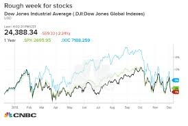 Djia After Hours Chart Dow Tumbles More Than 500 Points Wipes Out Gain For The