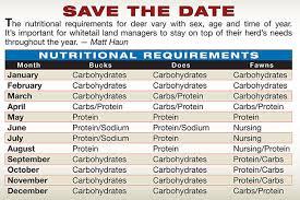 Deer Feeding Chart 2018 Ga Whitetail Nutrition Calendar What Deer Eat And When