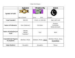 Religion Chart Answer Key