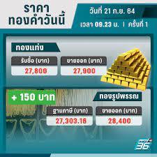 ราคาทองวันนี้ – 21 ก.ย. 64 เปิดตลาด บวก 150 บาท รูปพรรณบาทละ 28,400 :  PPTVHD36