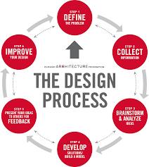 Design Thinking Chart Design Thinking And Cac Chicago Architecture Center Cac