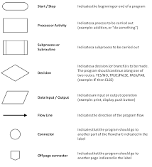 Arduino Program Flow Chart Lesson 2 Flowcharts Douglas Lee