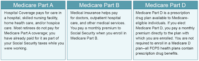 Becoming Eligible For Medicare Fairfax County Public Schools