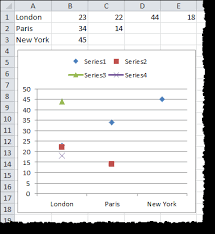 Scatter Chart With One Text Non Numerical Axis Super User