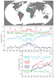 google currents under review decadal patterns of westerly winds temperatures ocean gyre circulations and fish abundance a review
