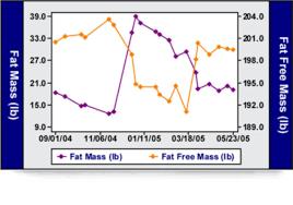 Body Fat Metabolic Testing Crossfit Atlanta