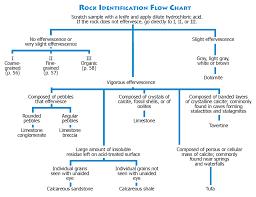 Rock Flow Chart Rock Identification Flow Chart Rock Identification Rocks
