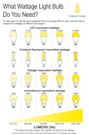 Watts To Lumens Conversion Chart What Wattage Do You Need